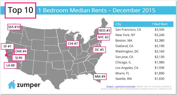 Zumper once again created a new national rent report, compiling data from over 1 million listings in December 2015 for the top 50 metro areas in the nation by...