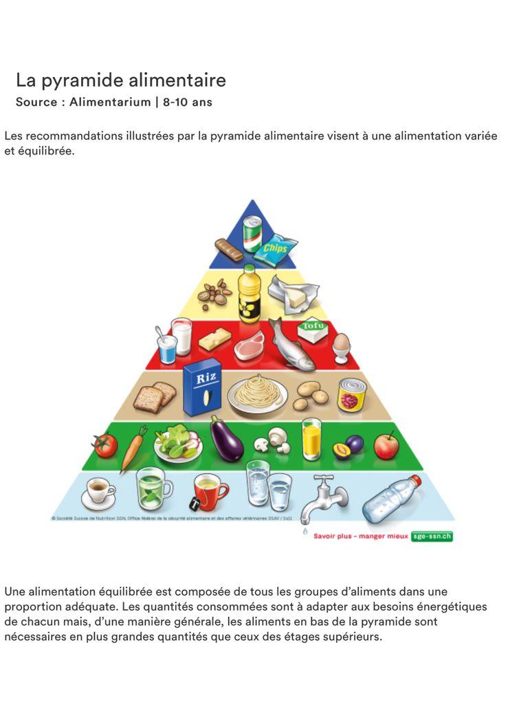 Fabuleux Les 25 meilleures idées de la catégorie Pyramide alimentaire sur  IL77