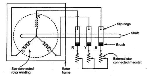 Slip Ring Rotor Or Wound Rotor In Three Phase Induction Motor ... Wound Rotor Motor Wiring Diagrams on