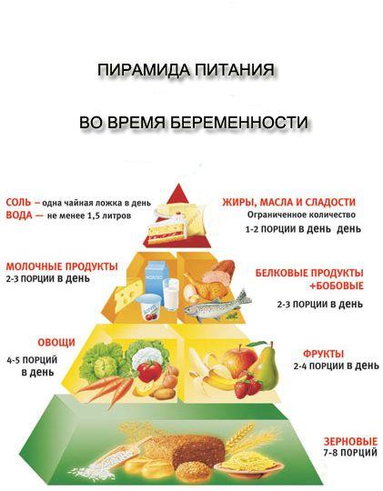 Картинки по запросу продукты запрещенные при беременности