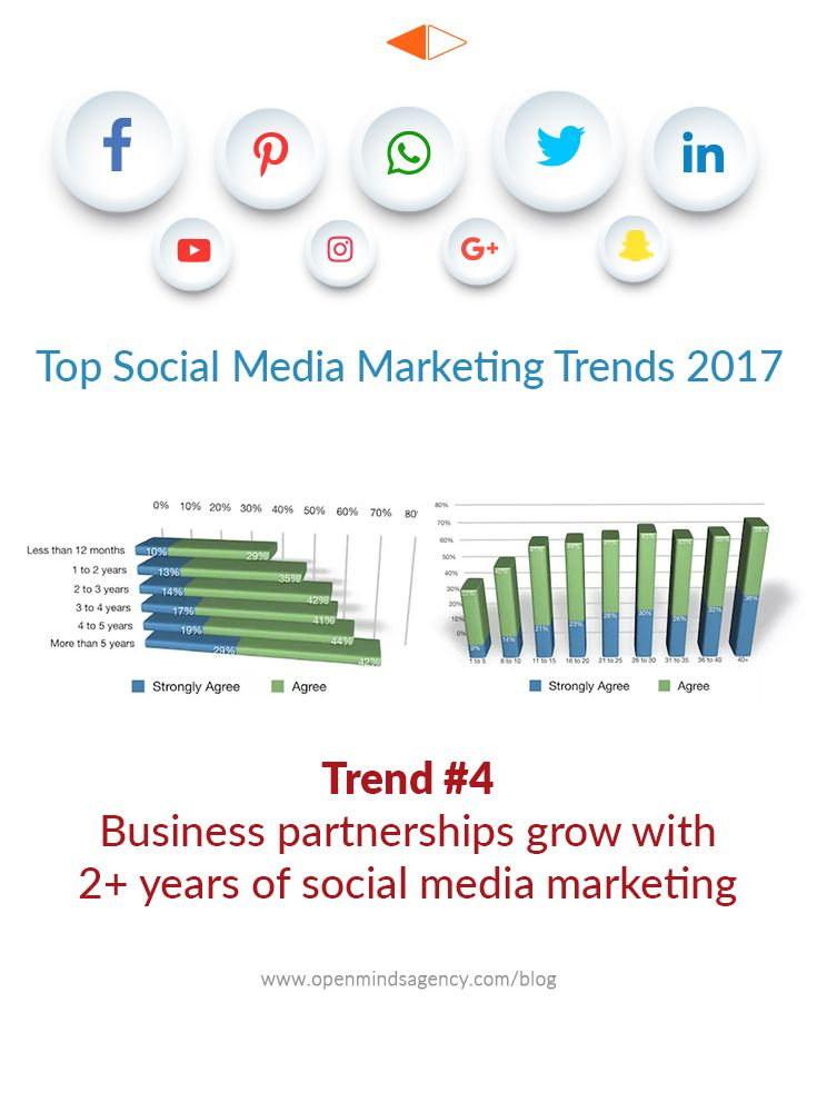 Top Social Media Marketing Trends for 2017: Based on the Industry Report by Social Media Examiner. Trend #4: Business Partnerships Grow with 2+ years of Social Media Marketing For more analysis from the report: [Click on Image] #omagency #socialmedia #marketing