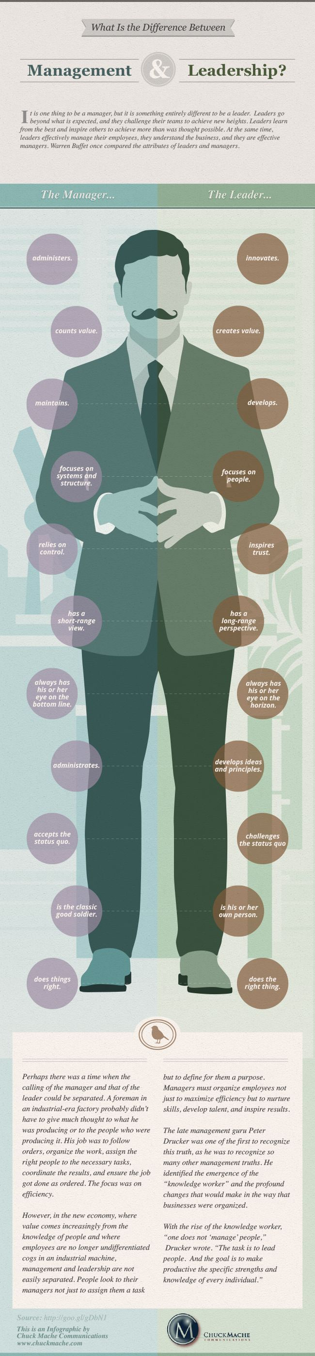 #Leader #Manager #Management #Leadership #Infographic