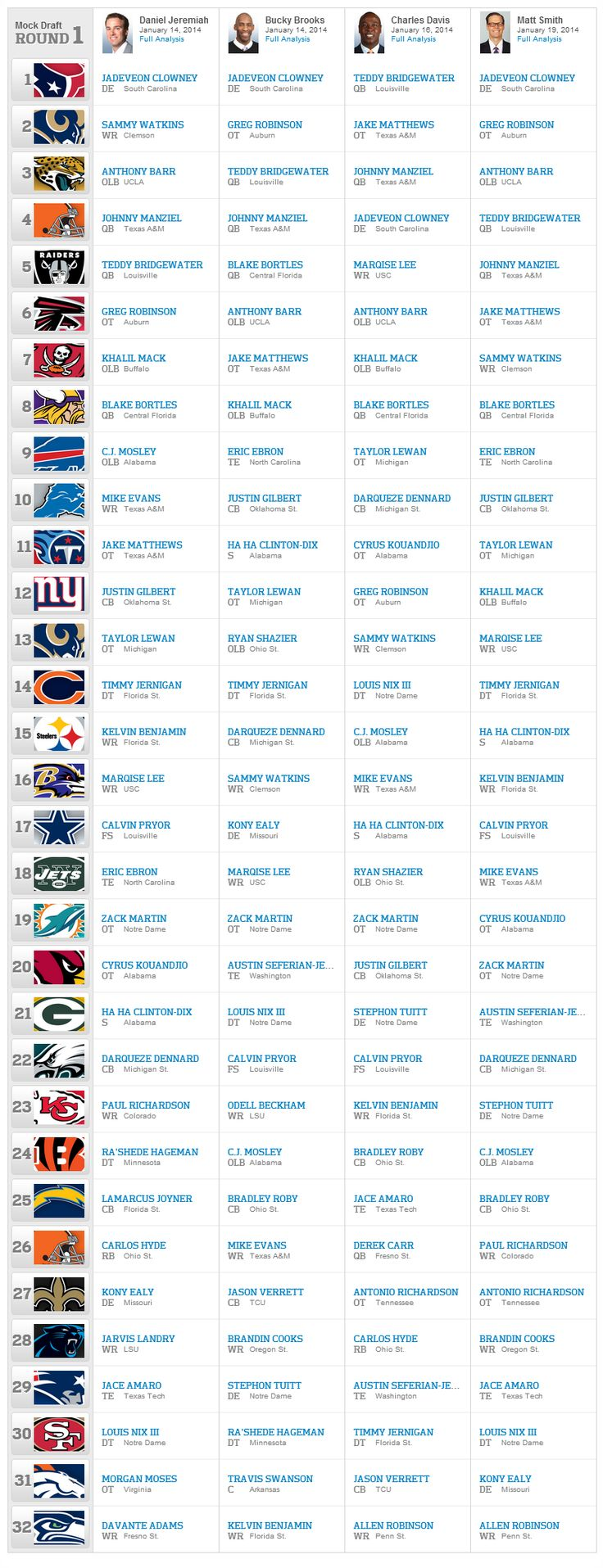 2014 NFL Mock Draft Central - ROAD TO THE 2014 NFL DRAFT 2014 - Dallas Cowboys 2014 Mock Draft 1.0 - as of 01-26-2014, 2014 NFL draft, Dallas Cowboys Draft 2014, NFL, NFL Dallas Cowboys Mock Draft, NFL Draft 2014