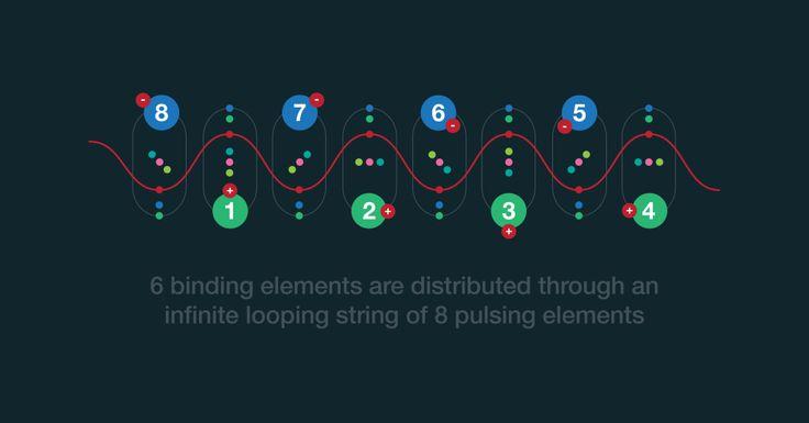 cybernetic binding elements string