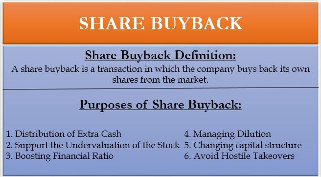Share Buyback Definition Example Methods Purposes Money