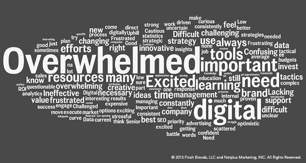 OVERWHELMED~! The word used most often to describe how survey - Make A Survey In Word