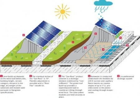 green roof technology image