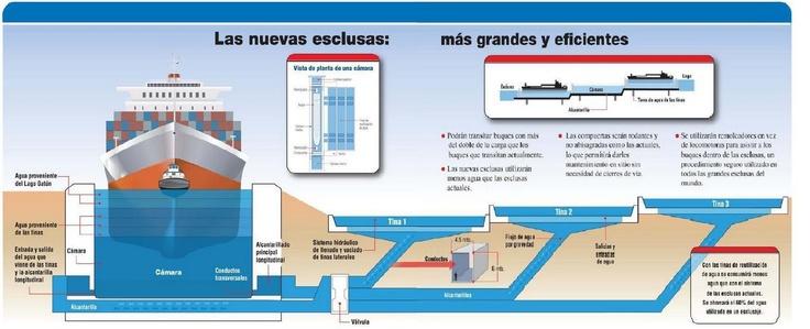 Nouveau Canal de Panama : le plus grand chantier du Monde en 2012