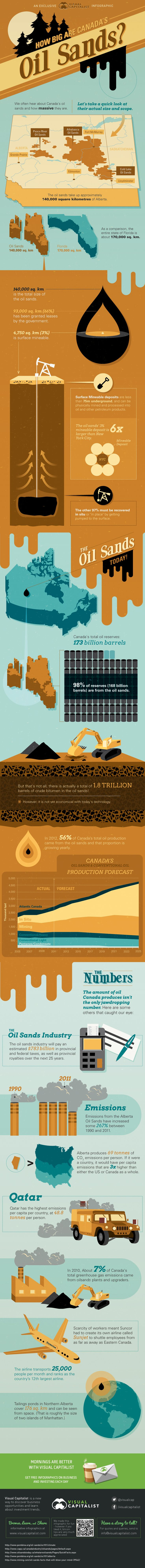 Infographic: How Big Are Canada's Oil Sands? An whole view of the Tar Sands Revolution