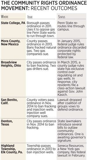 What is track record of community-rights ordinances sought by some in Conestoga and Martic townships? -- Lancaster Online