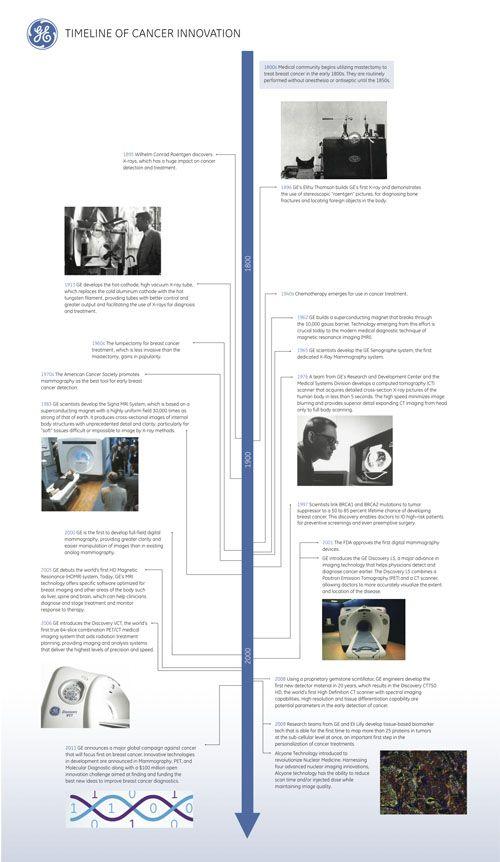 Timeline of #Cancer #Innovation: #GE brings a century of breakthroughs.