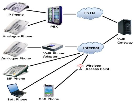 wi fi vpn network diagram pbx network diagram 12 best network diagrams images on pinterest | computer network, vmware workstation and 1