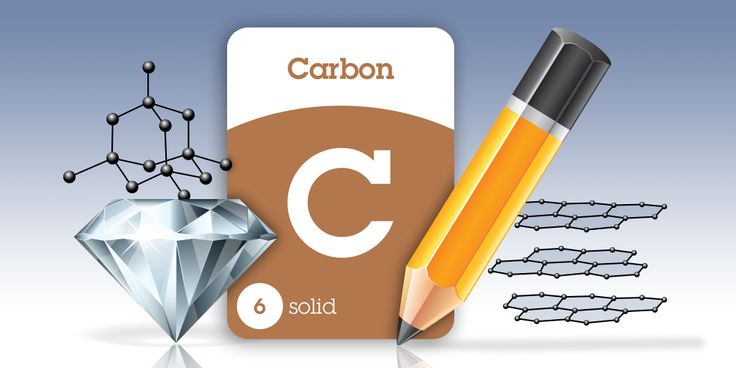Both diamond and graphite are made entirely out of carbon, but they differ in how they are structured. Carbon atoms in diamonds are arranged tetrahedrally, whereas carbon atoms in graphite are layered in honeycomb arrays. This difference makes diamond the hardest natural mineral and graphite one of the softest materials. ~ SuperFlash Elements for iPad! https://itunes.apple.com/us/app/superflash-elements-periodic/id931215207?mt=8