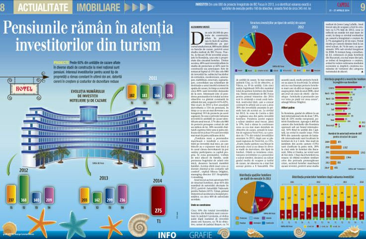 Infography-Hotels