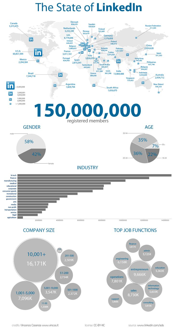 The State of Linkedin: Social Network, Social Media Marketing, Infographic Socialmedia, Linkedin Profile, States Socialmediaoverload, U.S. States, Rede Social, Linkedin Infographic, Smm Socialmedia