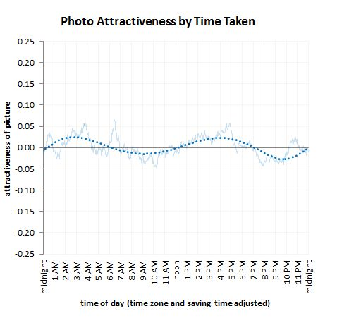 Photo attractiveness by time taken
