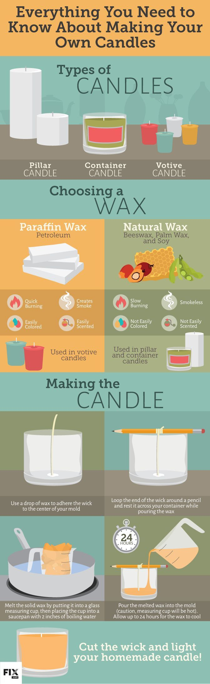 Everything You Need to Know About Making Your Own Candles #infographic #DIY #Candles: