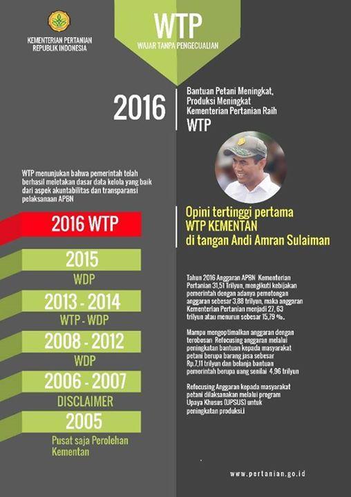 """Setelah 10 Tahun, Kementan Raih WTP dari BPK  Jakarta - Kementerian Pertanian (Kementan) meraih Wajar Tanpa Pengecualian (WTP) dari Badan Pemeriksa Keuangan (BPK). WTP tersebut baru pertama kali diraih Kementan sejak 2006.  """"Opini WTP ini baru pertama kali diperoleh Kementerian Pertanian sejak 2006 BPK melakukan evaluasi atas Laporan Keuangan Kementerian Pertanian,"""" ujar Kepala Biro Humas dan Informasi Publik Kementan, Agung Hendriadi, dalam keterangan tertulis, Rabu (24/5/2017).  Anggaran…"""