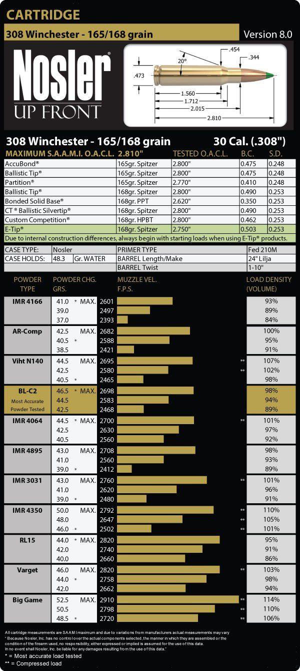 308 Winchester 165 Grain Load Data