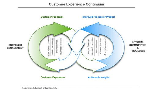 From clients to processes The marriage between Social CRM