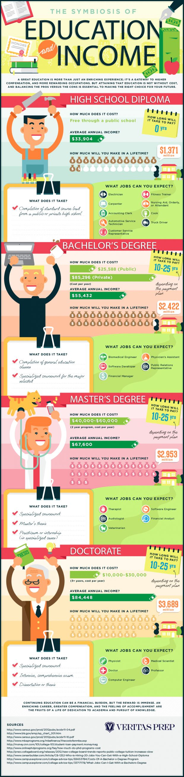 62 best education infographics images on pinterest info graphics the symbiosis of education and income infographic fandeluxe Images