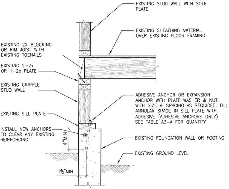Appendix Chapter A3 Prescriptive Provisions For Seismic