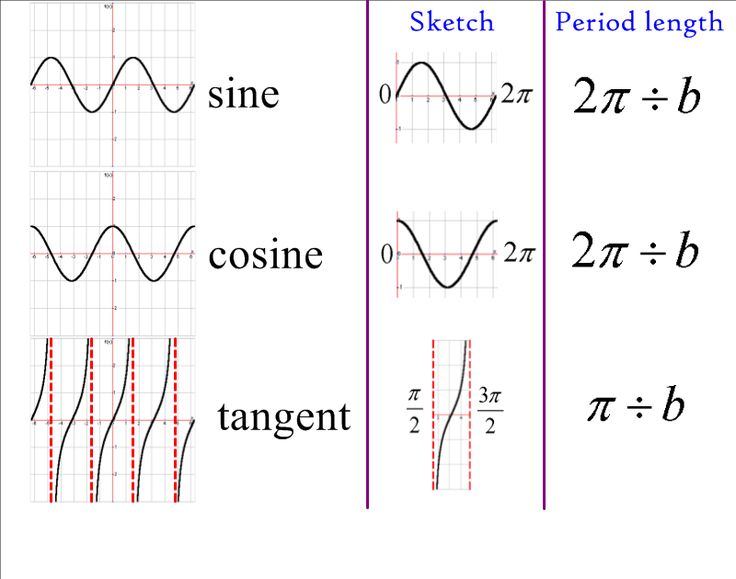 Trig Graphs Do Look Rather Nice | Do, Search and Graph