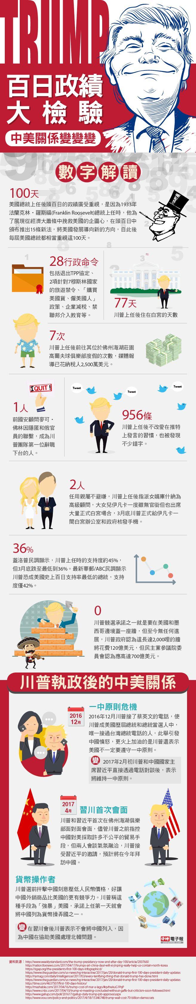 圖解新聞》川普百日政績大檢驗 中美關係變變變 Infographic:Trump's first 100 days and changes in Sino-US relations