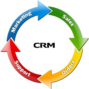 Business Development with #CRM