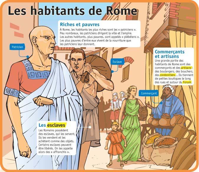 Fiche exposés : Les habitants de Rome