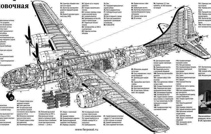 b 29 russian diagram historic military places. Black Bedroom Furniture Sets. Home Design Ideas
