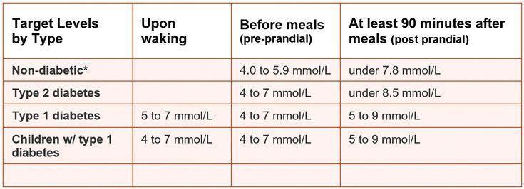Pin On Blood Sugar Management