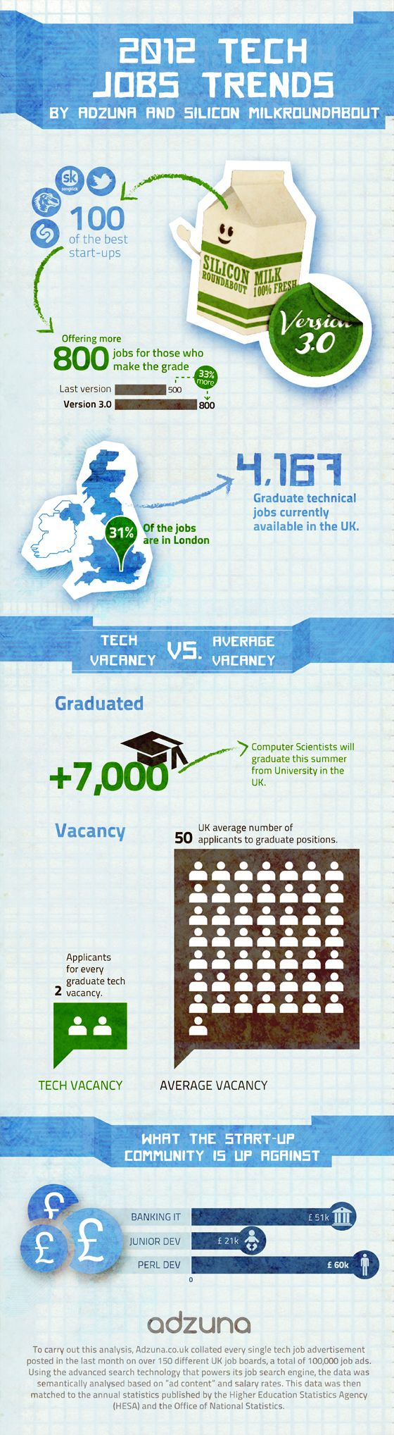 Technology Job TrendsTech Trends, Trends Infographic,  Website, Technology Job, Technical Job, Job Trends, Job Infographic, Tech Job, 2012 Technical