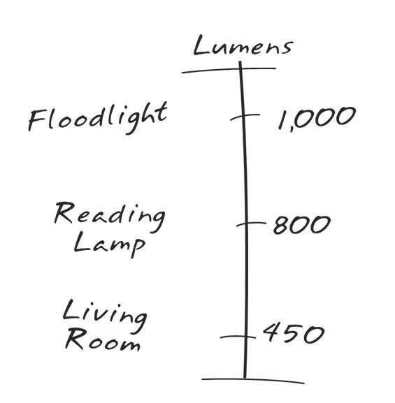 Euri Illuminated : A Blog by Euri Lighting, offers lighting advice and industry knowledge! Shop for LED lighting solutions and get informed at www.eurilighting.com | @kjwines