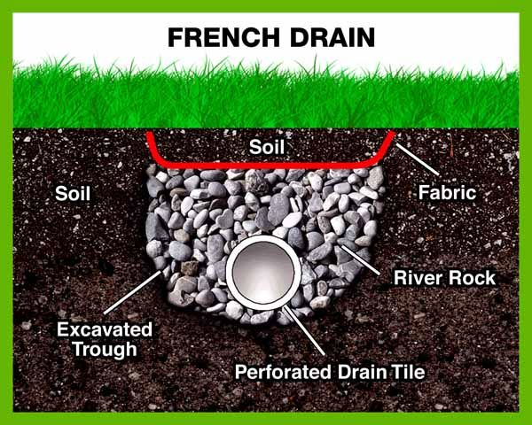 Waterproofing Systems for Dry Basements   Hillside