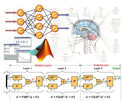 thesis fuzzy neural network Neuro-fuzzy comp ch 1 may 25, 2005 1 basic concepts of neural networks and fuzzy logic systems inspirations based on course.