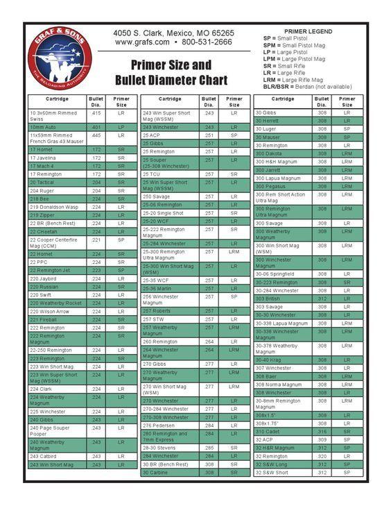 Primer Size And Bullet Diameter Chart Reloading Ammo Bullets Reloading Ammo Reloading Bench