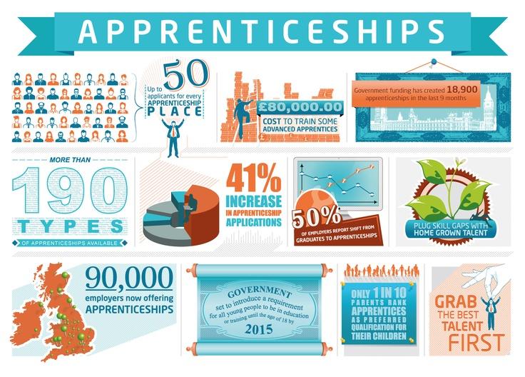 Apprentice recruitment - Apprenticeships Infographic