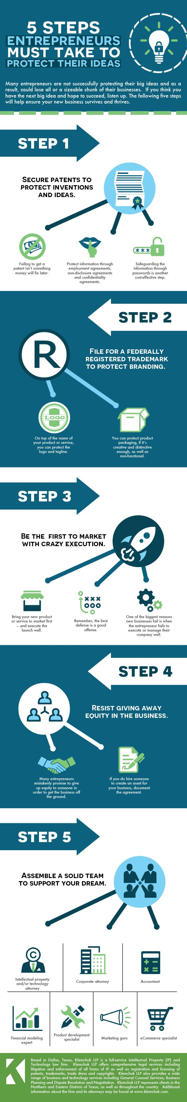 5 steps entrepreneurs must take to protect their ideas. Infographic content authored by the intellectual property law firm of Klemchuk LLP.