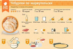 Рецепты в инфографике: чебуреки по-мариупольски | Рецепты в инфографике | Кухня…