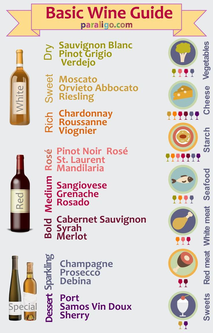 Basic wine guide | www.paraligo.com