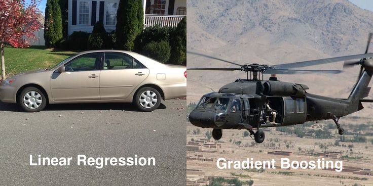 A Kaggle Master Explains Gradient Boosting    If linear regression was a Toyota Camry, then gradient boosting would be a UH-60 Blackhawk Helicopter. A particular implementation of gradient boosting, XGBoost, is consistently used to win machine le   http://blog.kaggle.com/2017/01/23/a-kaggle-master-explains-gradient-boosting/