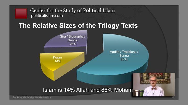 Bill Warner, PhD Hijra, Islamic Migration