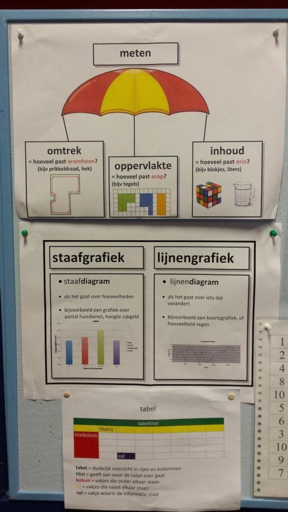 Gezien: werken aan woordenschat en gelijktijdig rekenbegrip vergroten.