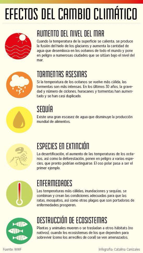 Efectos negativos del Cambio Climático que ponen en riesgo la vida humana.