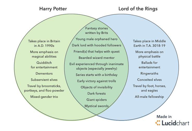 Harry potter vs lotr venn diagram lucidchart blog posts lotr venn diagram lucidchart blog posts pinterest venn diagrams diagram and blog ccuart Choice Image