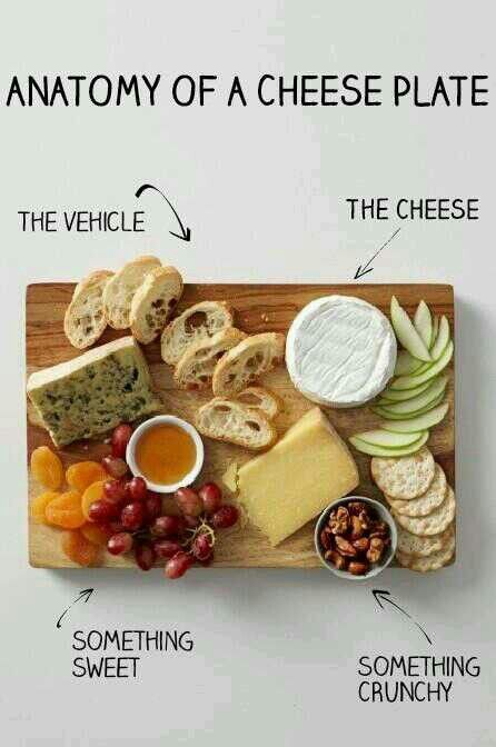 Anatomy of a cheese plate: Great to remember what makes a great cheese plate. Brought to you by ShopletPromos.com - promotional products for your business.