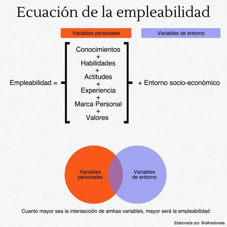 La ecuación de la empleabilidad #infografia #infographic #empleo por: @alfredovela