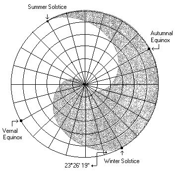 They used six concentric circles, marked the 24-Segment points, divided the circles into 24 sectors and recorded the length of shadow every day. The shortest shadow is found on the day of Summer Solstice. The longest shadow is found on the day of Winter Solstice. After connecting each lines and dimming Yin Part from Summer Solstice to Winter Solstice, the Sun chart looks like below. The ecliptic angle 23 26' 19'' of the Earth can be seen in this chart.