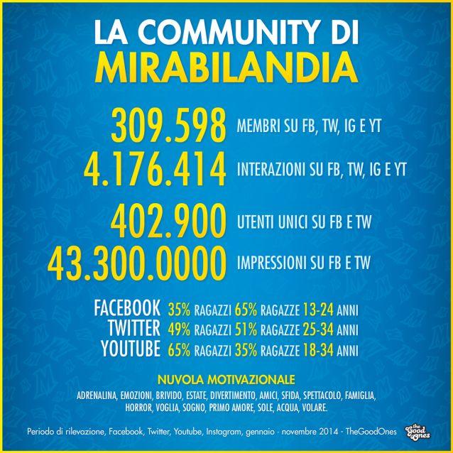 Si è conclusa la stagione 2014 di #Mirabilandia con numeri importanti che abbiamo sintetizzato in questa card e descritto in questo post http://bit.ly/1zTHlGP #smm